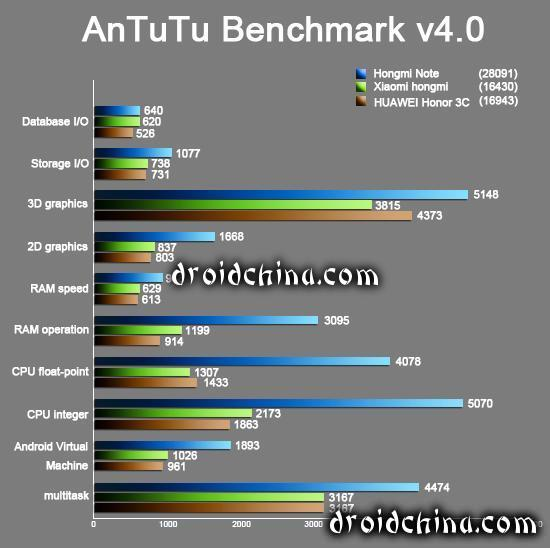 xiaomi  red rice antutu benchmark